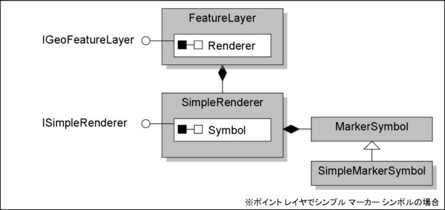 SimpleMarkerSymbol