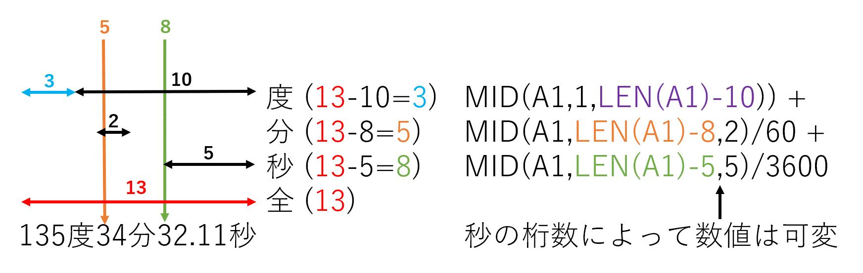 進数 と は 10