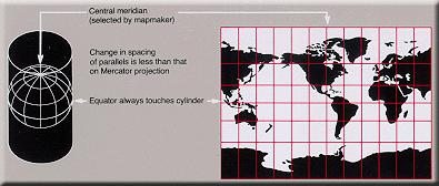 円筒図法(Wikipedia より引用)