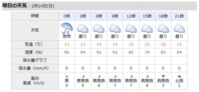 明日の天気予報