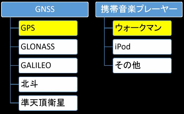 GPS と GNSS との関係