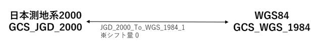 JGD2000→WGS84 への変換