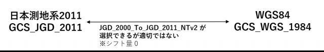 JGD2011→WGS84 への変換