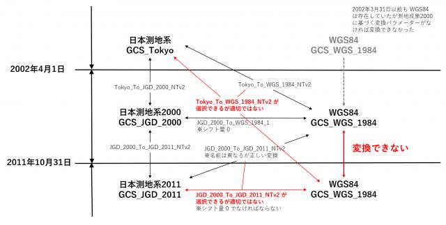 地理座標系変換の組み合わせ