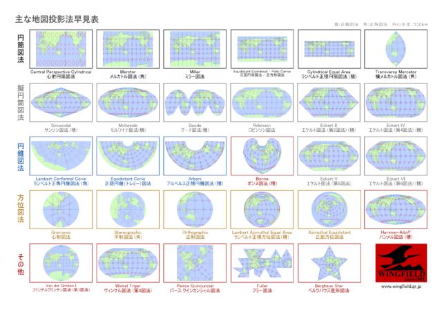 主な地図投影法早見表