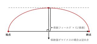 パラメーター arc_type: CIRCULAR