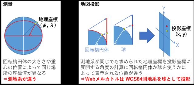 回転楕円体に投影した場合と球に投影した場合との違い