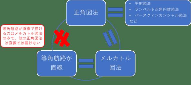 正角図法・メルカトル図法・等角航路の関係