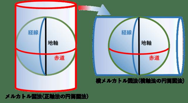横メルカトル図法の原理